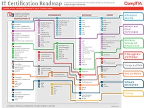 IT-Certification-Roadmap