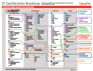 pmp certification road map Competence level apm pmi apmg project management certification road map certified senior project manager capable of managing complex multi-disciplinary / multi-organisational / high risk.