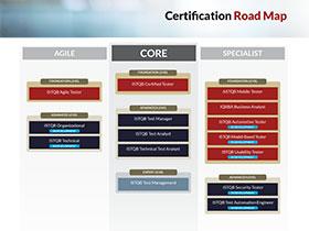 ISTQB® Roadmap
